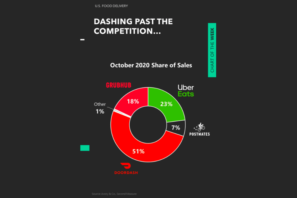 DoorDash leader revenue sales share ranking food delivery industry