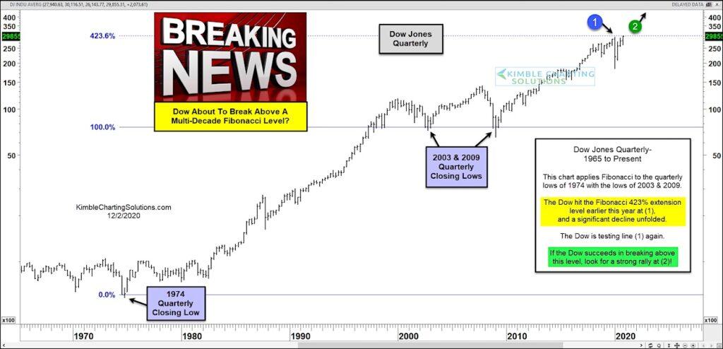 dow jones industrial average fibonacci price target resistance analysis chart december 2
