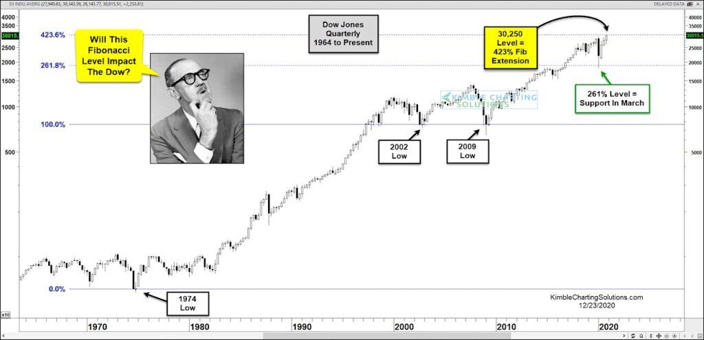 dow jones industrial average important fibonacci extension price target level image