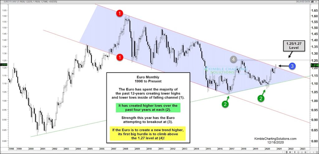 euro currency new bull market breakout higher analysis image december 17