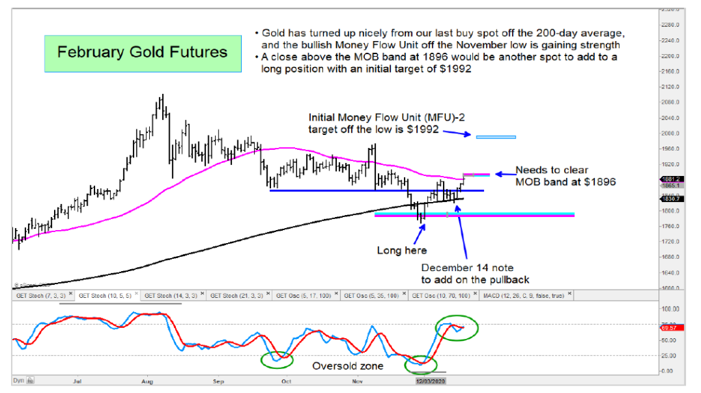 gold futures forecast higher price targets rally chart december