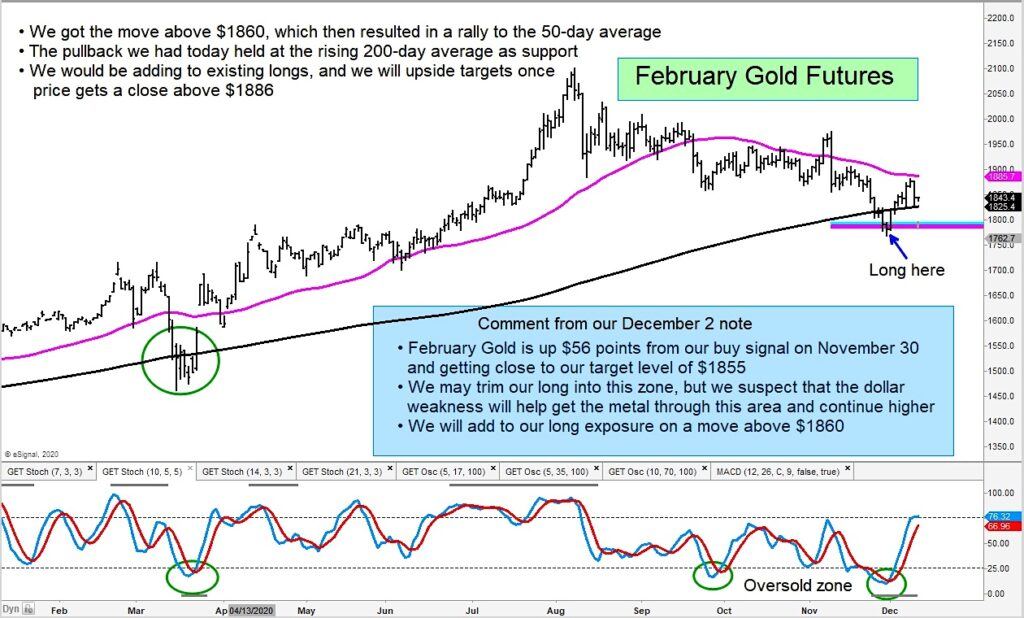 gold futures higher stronger price signal chart december 10