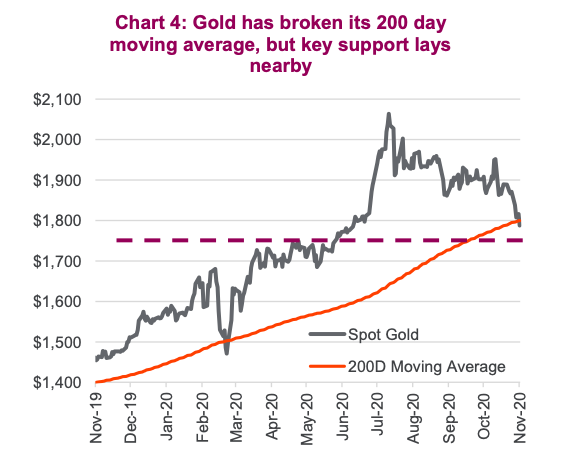 gold price technical support 1750 to 1800 analysis chart december