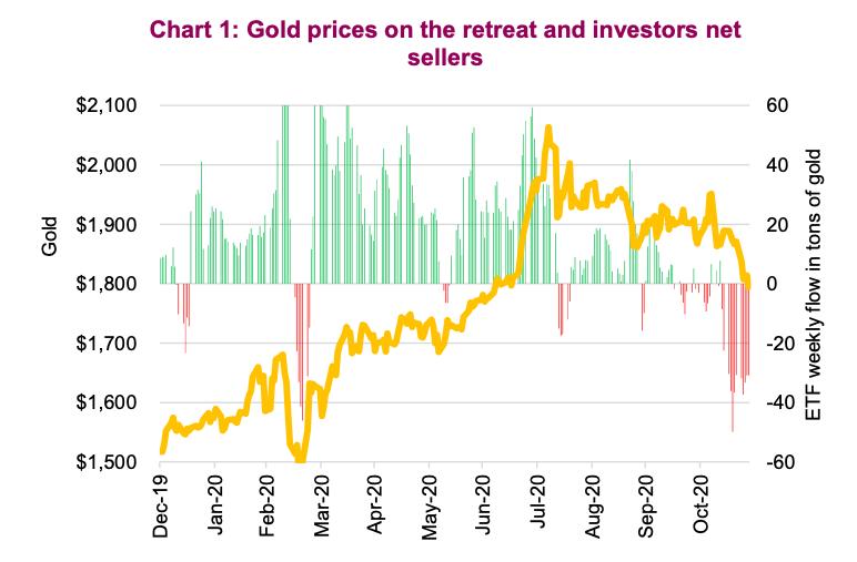 gold prices retreat investors net sellers 4th quarter precious metals chart