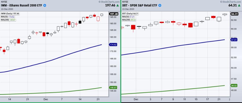 iwm xrt etfs leading stock market higher retail stock small cap image december 22