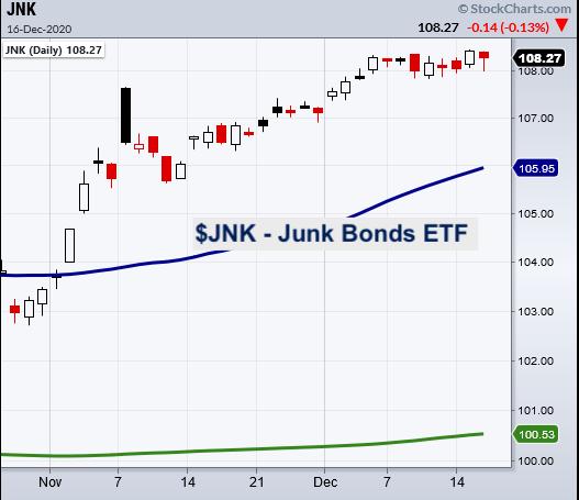 jnk junk bonds etf trading signal bullish chart investing analysis december 16