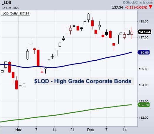 lqd corporate debt bonds etf trading bullish chart investing analysis december