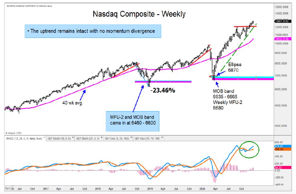 nasdaq composite up trend price analysis bullish chart
