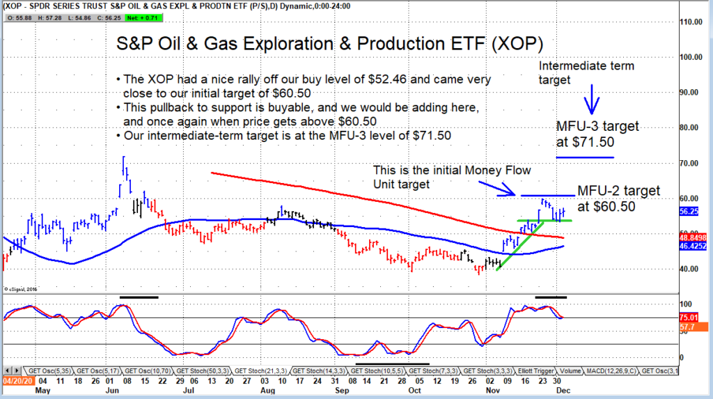oil and gas exploration etf xop higher price target forecast