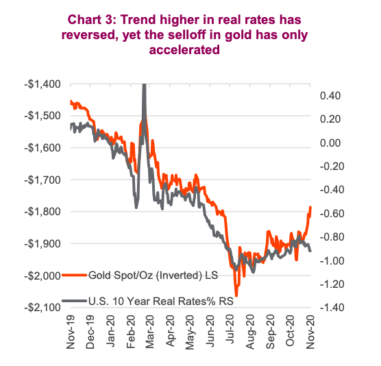 real interest rates rising trend reversal effect on gold year 2020