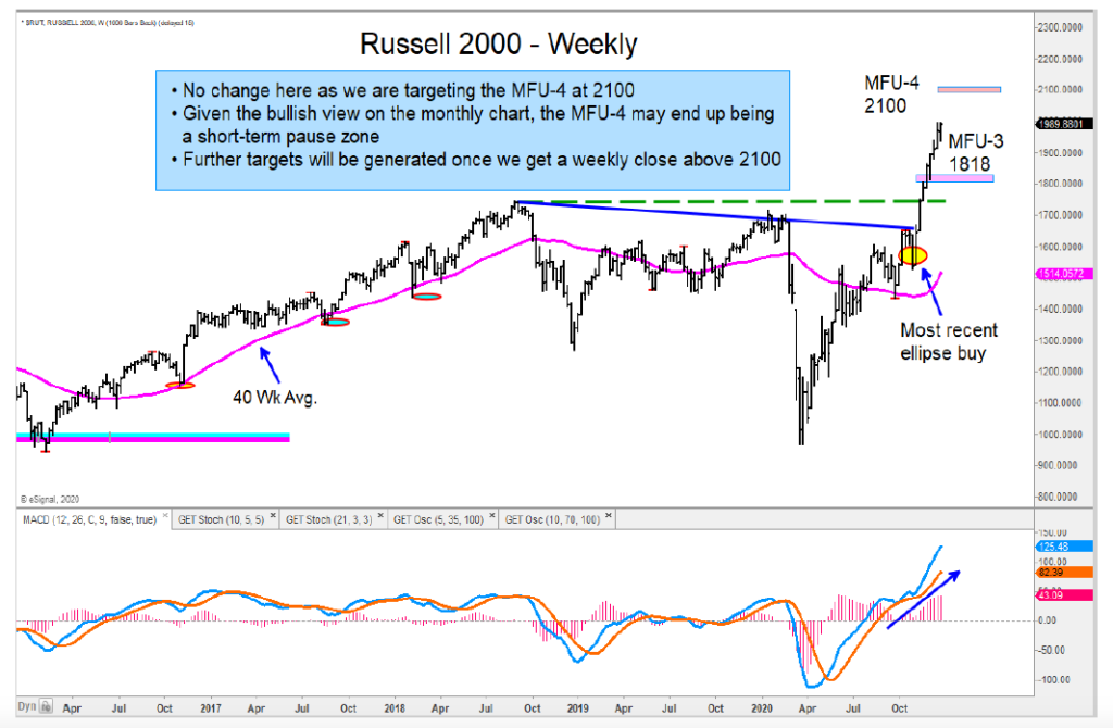 russell 2000 long term bull market higher forecast analysis year 2021