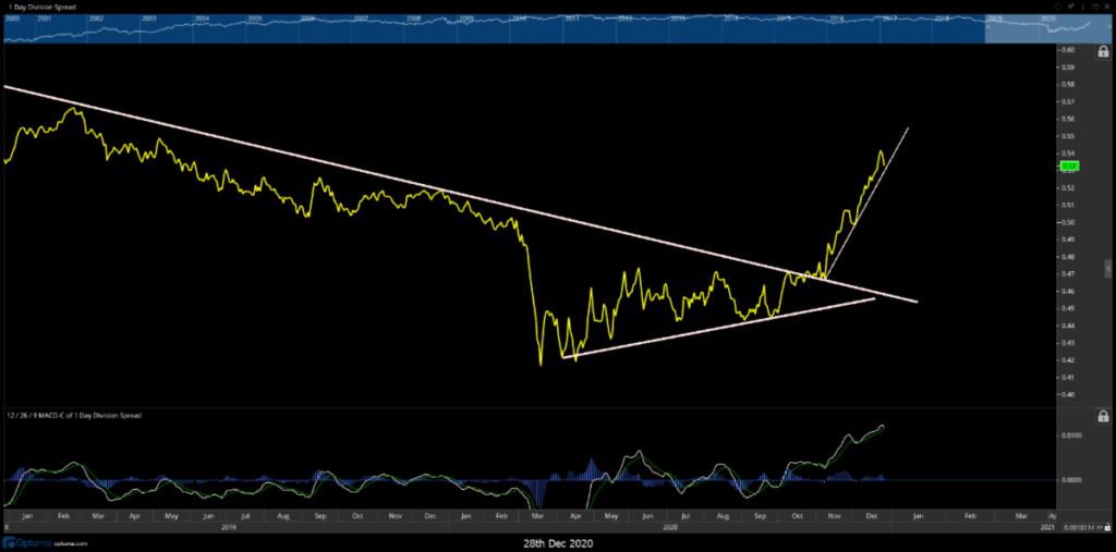 russell 2000 to s&p 500 index ratio price chart bearish indicators signals image december 29