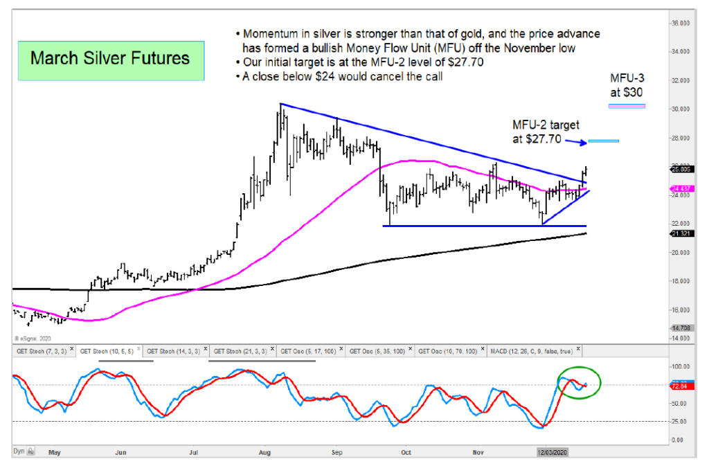 silver futures forecast higher price targets chart december
