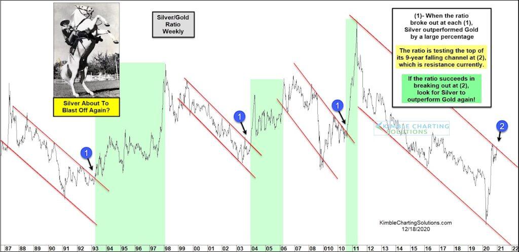 silver gold price ratio breakout higher bullish signal forecast precious metals image
