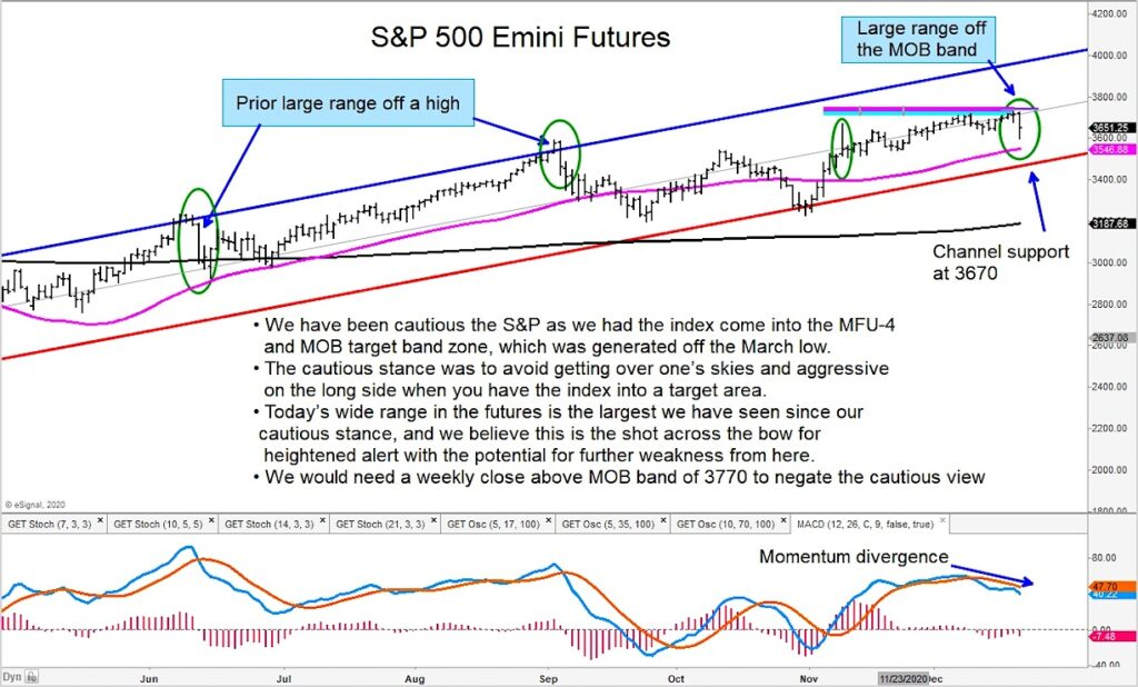 sp 500 index futures trading reversal lower sell signal december 22