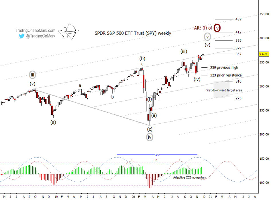 s&p 500 index top peak now stock market analysis