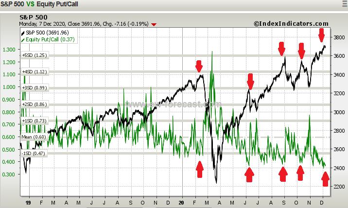 s&p 500 index versus put call ratio forecast stock market correction rising volatility image december 8