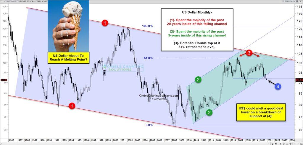 us dollar crash lower breakdown long term support investing chart