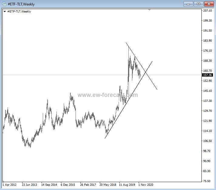 us treasury bonds tlt inflection point technical analysis chart december 8