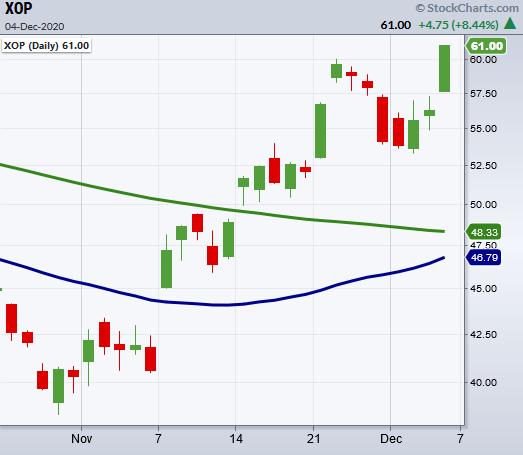 xop etf oil gas exploration stocks bullish buy rating chart image