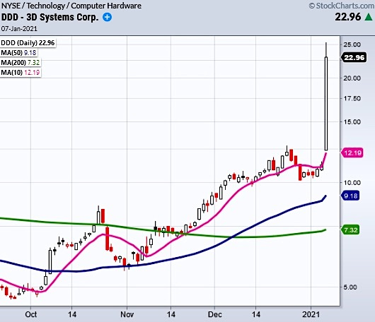 3d systems stock ddd doubles on buying surge investing chart january 7