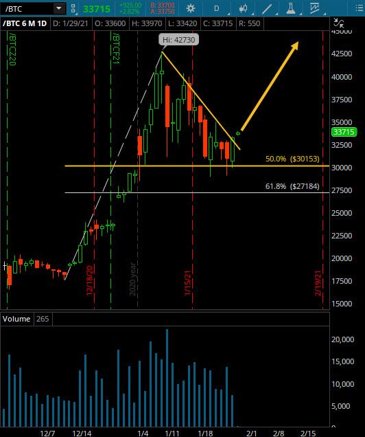 bitcoin bullish flag pattern breakout higher chart image january 29
