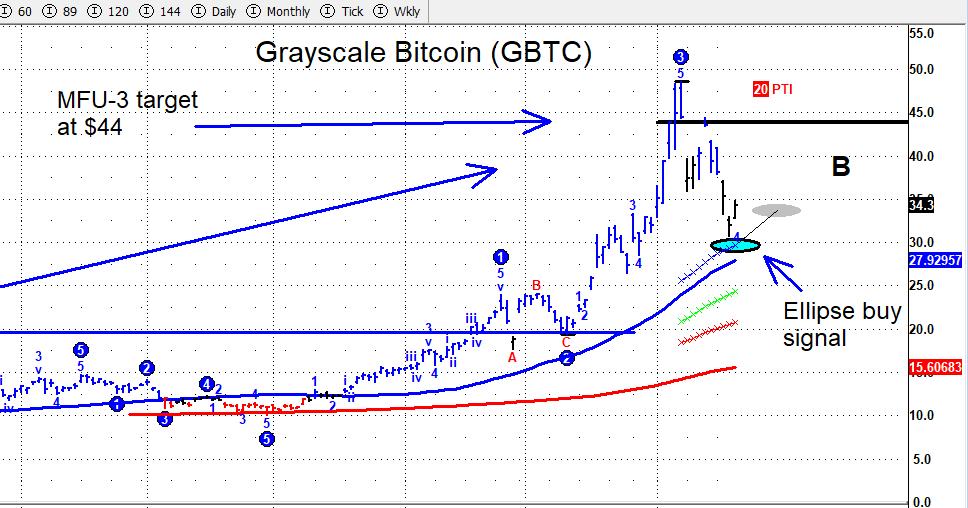 bitcoin gbtc etf trading reversal buy signal chart january 22