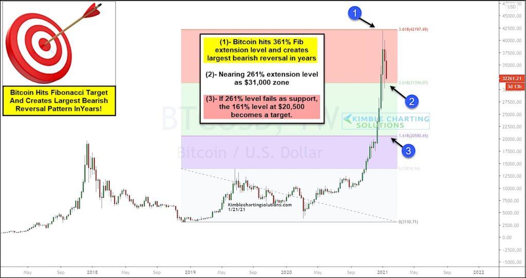 bitcoin btc reversal lower fibonacci price support levels january 22