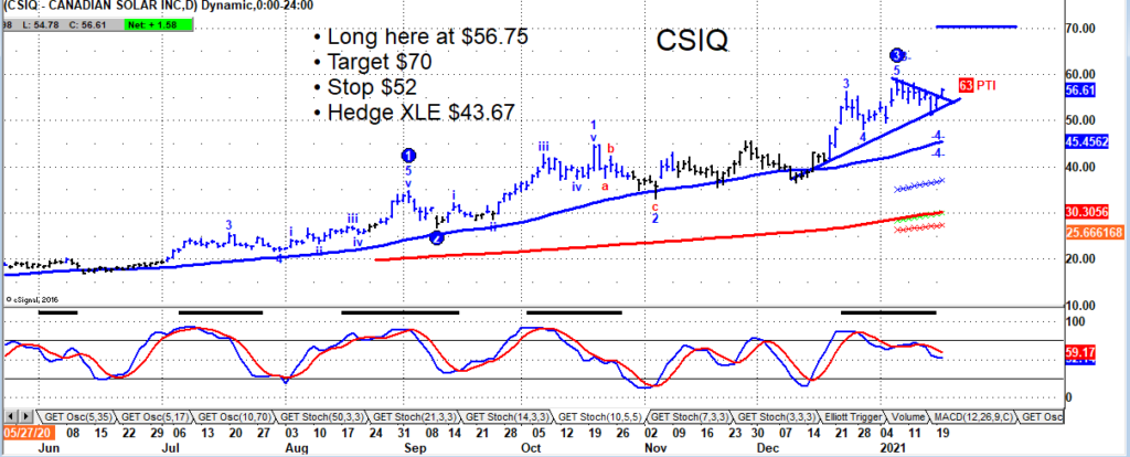 canadian solar stock csiq buy signal breakout chart january 21