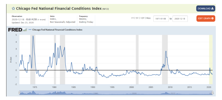 chicago federal reserve national financial conditions index chart january year 2021