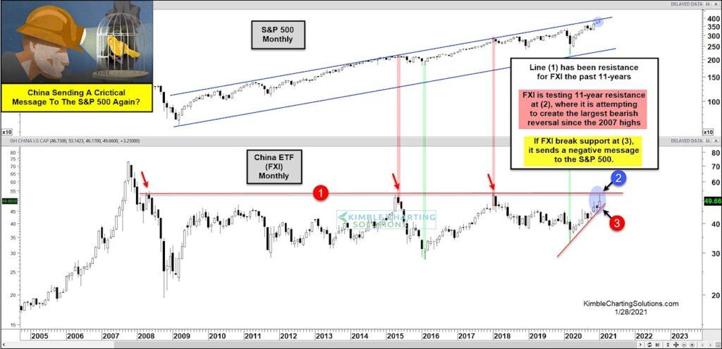 china etf fxi top peak warning to united states stock market chart january 29