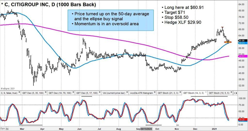 citigroup stock price reversal higher buy chart january 27