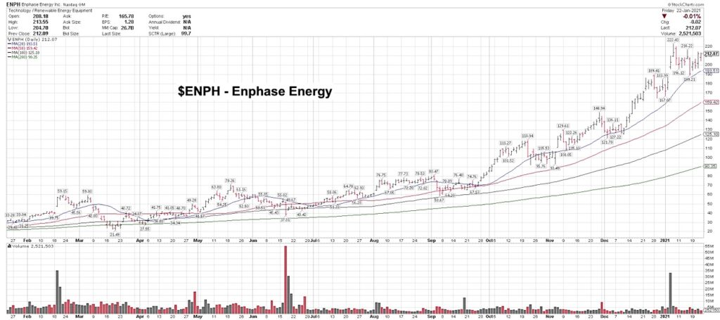 anaphase energy solar clean stock buy trends chart image january 25