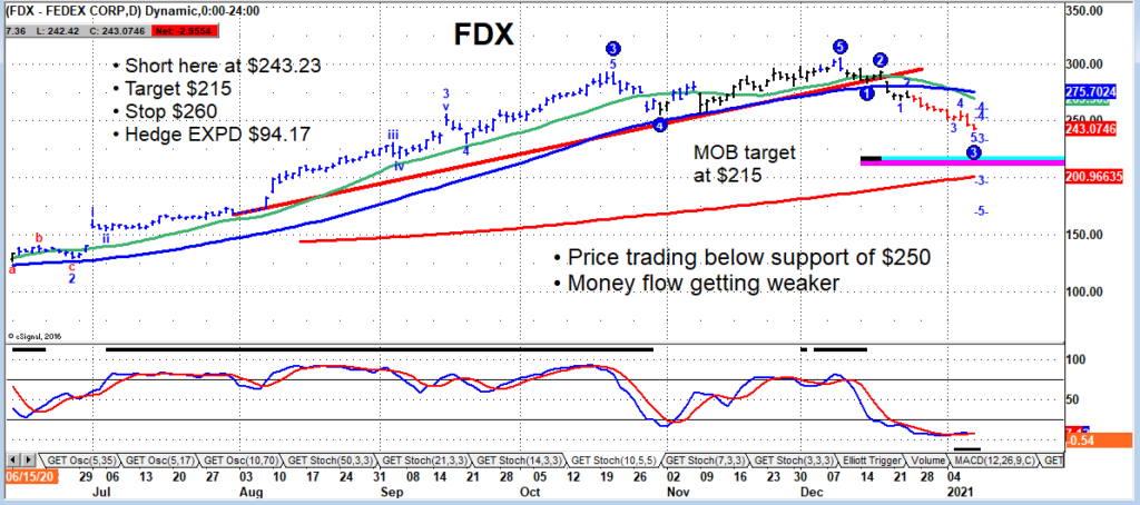 fedex stock decline lower price target support fdx chart january