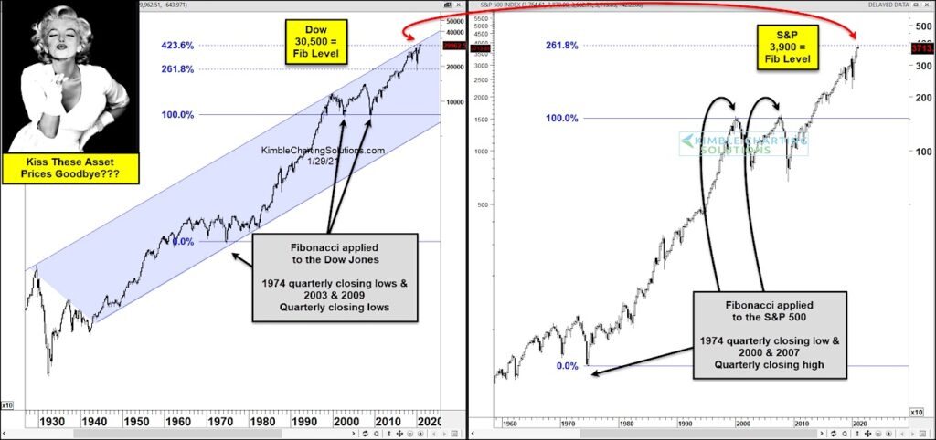 fibonacci peak top forecast dow jones industrial average stock market year 2021
