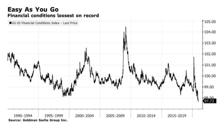 financial conditions loosest easiest ever on record chart