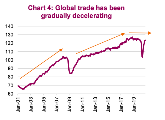 global trade slowing down forecast year 2021