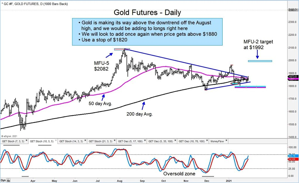 gold futures breakout higher price targets february forecast chart image