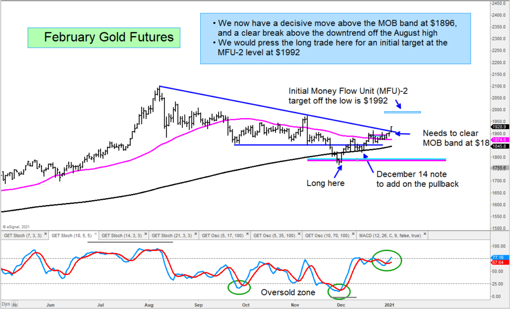 gold futures price chart breakout buy signal image