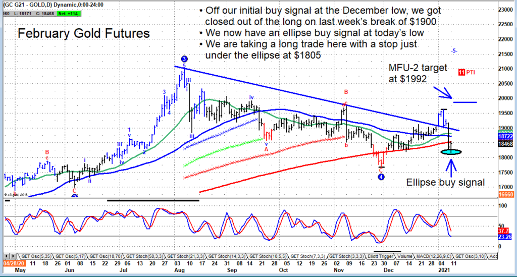 gold futures trading price reversal higher targets 1992 chart january