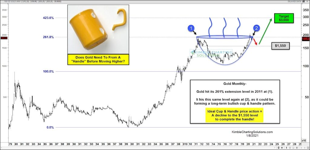 gold price pattern bullish cup with handle formation chart 3000 target investing analysis