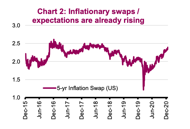 inflation swaps expectations rising into year 2021