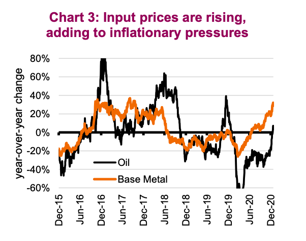 input prices rising inflation pressures year 2021