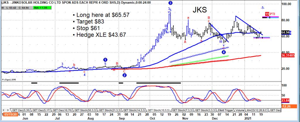 jinko solar stock jks buy signal breakout chart january 21