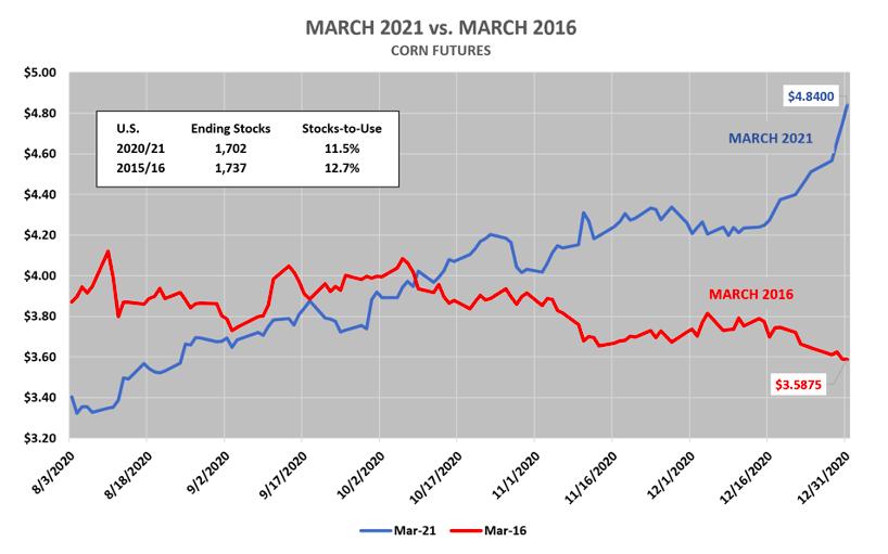 march corn futures year 2021 versus 2016 comparison analysis chart