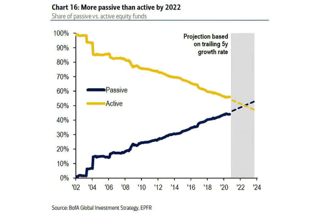 more passive investors than active forecast by 2021 year chart