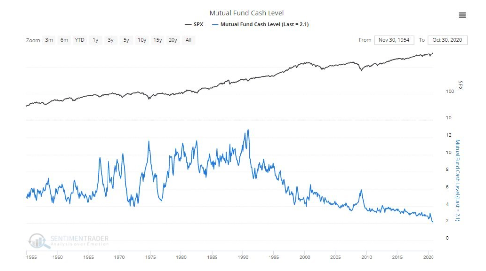 mutual fund cash levels lowest ever chart january year 2021