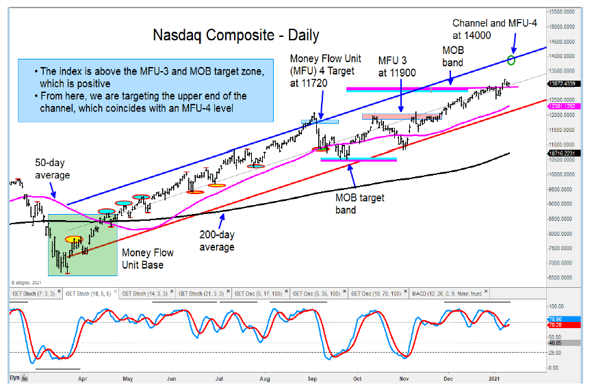 nasdaq composite higher price target chart january