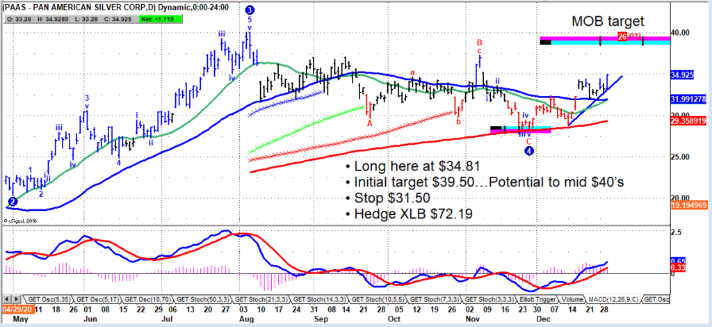 paas stock price forecast bullish trade chart pan american silver corp