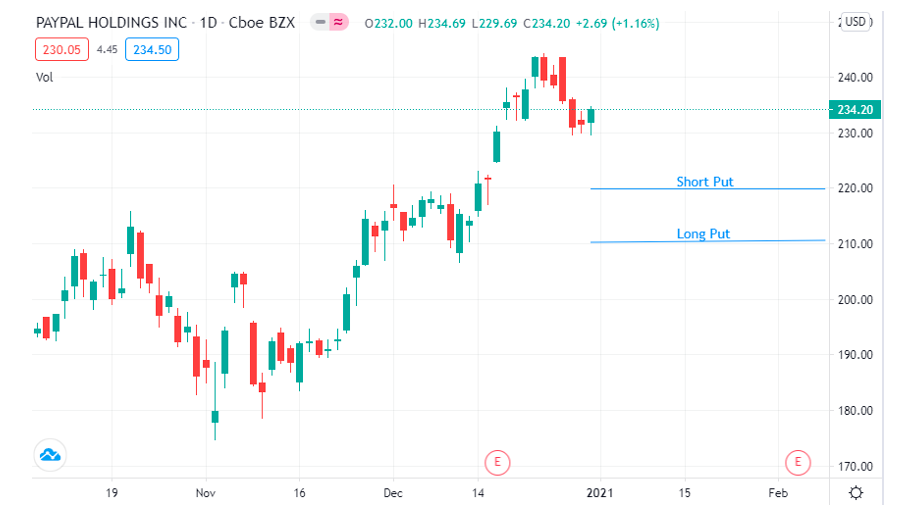 PayPal stock options bullish put spread trading idea chart analysis